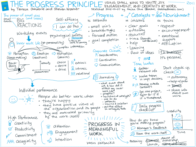2015-01-07 Sketched Book - The Progress Principle - Using Small Wins to Ignite Joy, Engagement, and Creativity at Work - Teresa Amabile, Steven Kramer