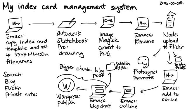 2015-05-08b My index card management system -- index card #zettelkasten #workflow #index-cards #drawing