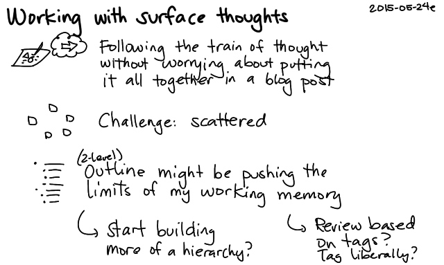 2015-05-24e Working with surface thoughts -- index card #fuzzy #drawing #thinking