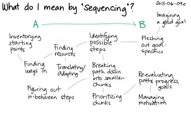 2015-06-09e What do I mean by sequencing -- index card #learning #problem-solving #sequencing