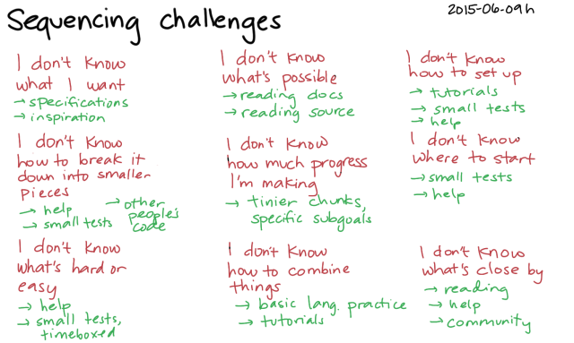 2015-06-09h Sequencing challenges -- index card #learning #problem-solving #sequencing #challenges
