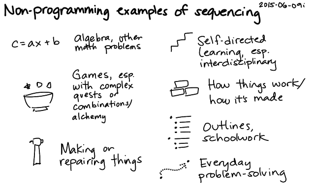 2015-06-09i Non-programming examples of sequencing -- index card #learning #problem-solving #sequencing