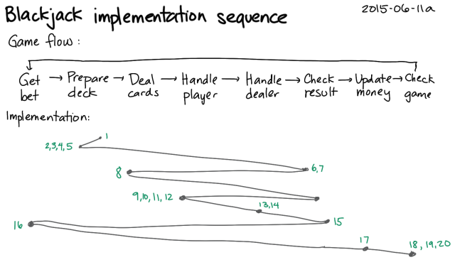 2015-06-11a Blackjack implementation sequence -- index card #sequencing #problem-solving
