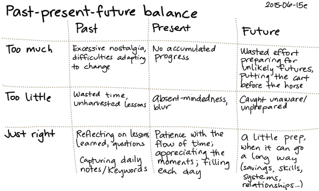 2015-06-15e Past-present-future balance -- index card #balance