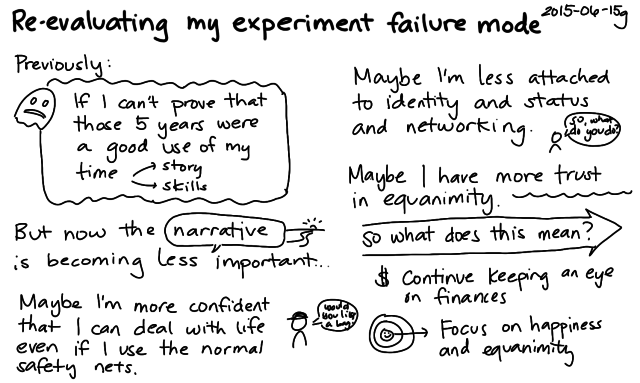 2015-06-15g Re-evaluating my experiment failure mode -- index card #experiment #failure #equanimity #premortem #narrative