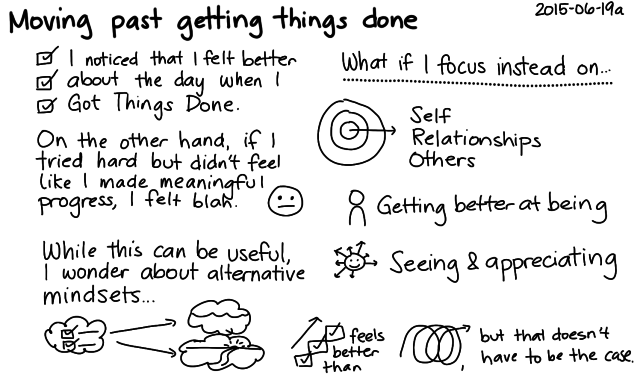 2015-06-19a Moving past getting things done -- index card #present #mindset #being