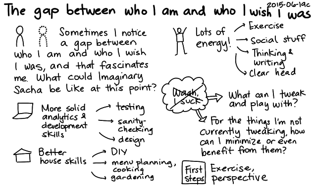 2015-06-19c The gap between who I am and who I wish I was -- index card #gap #mindset