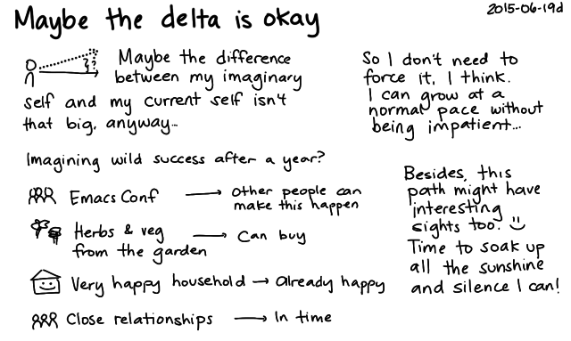 2015-06-19d Maybe the delta is okay -- index card #gap #mindset