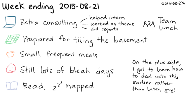 2015-08-27b Week ending 2015-08-21 -- index card #journal #weekly