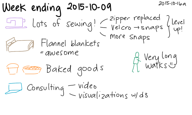 2015-10-16a Week ending 2015-10-09 -- index card #journal #weekly