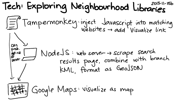 2015-11-15b Tech - Exploring neighbourhood libraries -- index card #tpl #hackathon