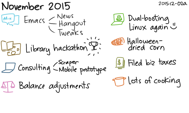 2015-12-02a November 2015 -- index card #journal #monthly #review