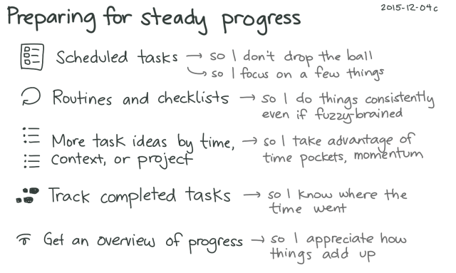 2015-12-04c Preparing for steady progress -- index card #productivity #fuzzy #preparation