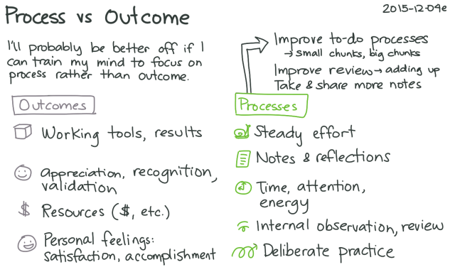 2015-12-04e Process versus outcome -- index card #productivity #mindset #perspective #stoicism #philosophy
