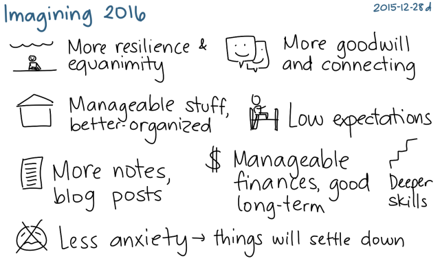 2015-12-28d Imagining 2016 -- index card #planning