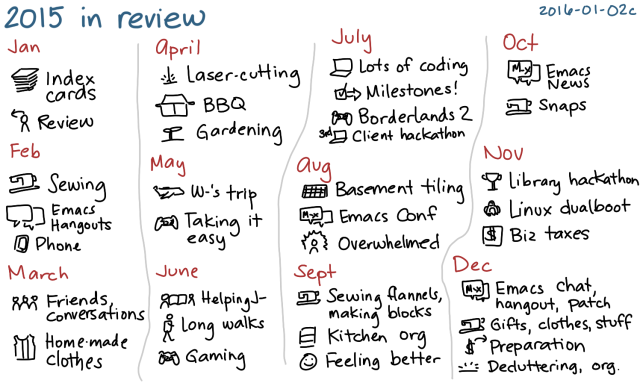 2016-01-02c 2015 in review -- index card #yearly #review