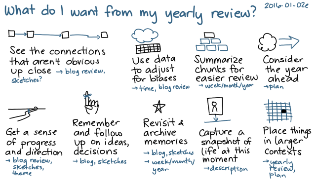 2016-01-02e What do I want from my yearly review -- index card #writing #review