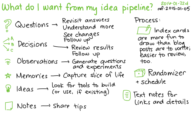 2016-01-22d What do I want from my idea pipeline -- index card #zettelkasten #ideas #thinking #questions #index-cards
