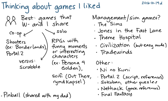 2016-01-14d Thinking about games I liked -- index card #play #gaming #leisure